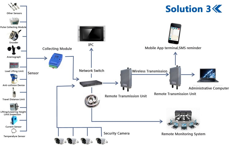 Intelligent Supervision Smart safety monitoring and management system